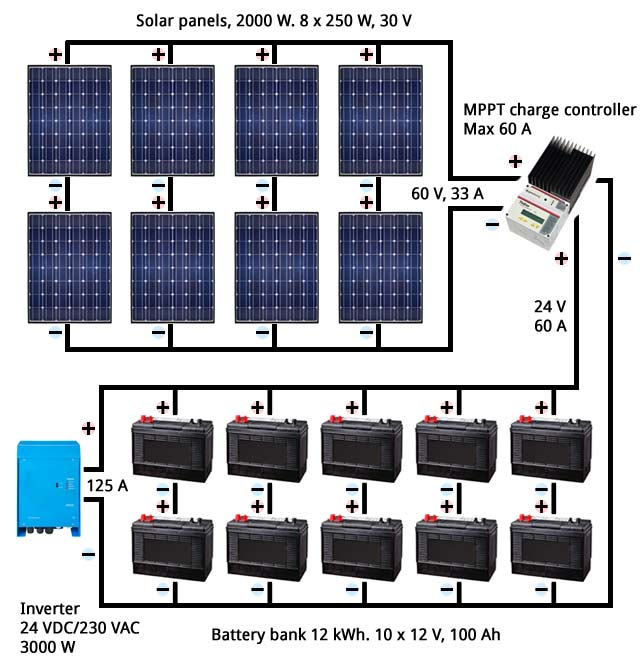 Solar Panel Battery Bank >> How To Design Fascinating Solar Pv Energy Systems